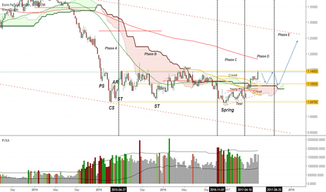 EURUSD: EURUSD the Wyckoff creek has been jumped