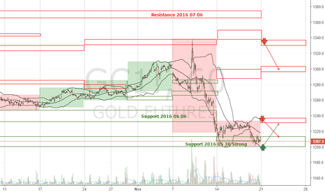 GC1!: GOLD GC1! Forecast Week 2016 November 21-25