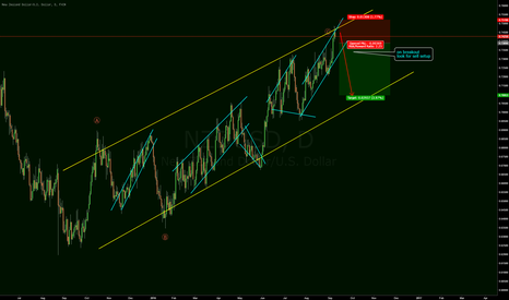 NZDUSD: move down to break structure?
