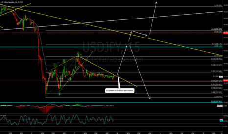 USDJPY: USDJPY ready for upside?