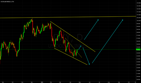 DXY: Possible Dollar Index outcomes