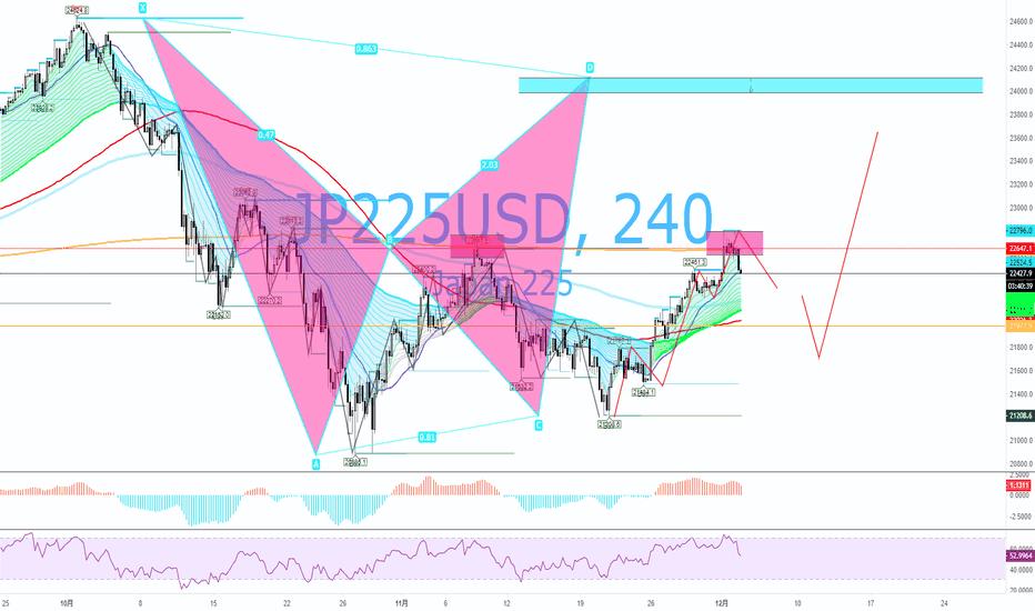 JP225USD: #Nikkei225 ベア相場突入か