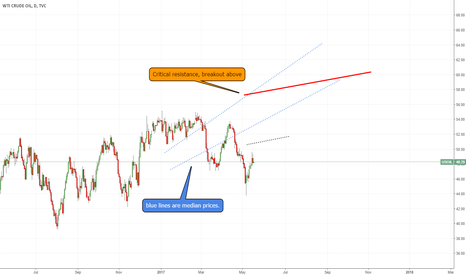 USOIL: OIL, quick thoughts