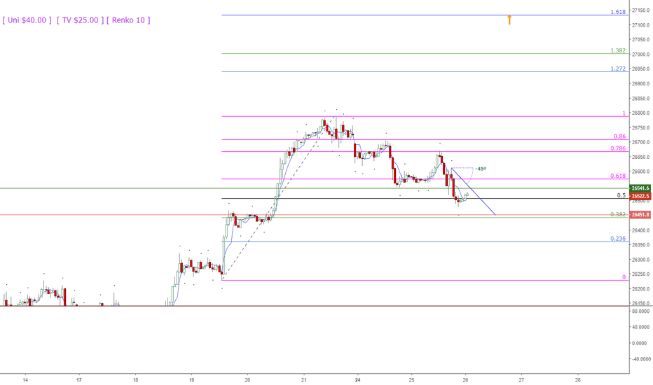 DJI: Dow Finding Support at current low in a Bullish Trend