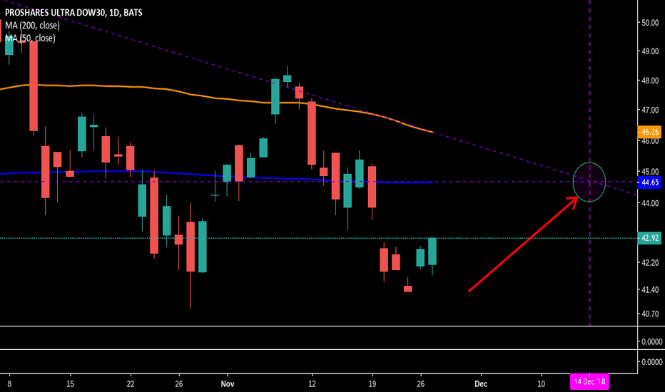 DDM: Dow Jones Death Cross on the Horizon!