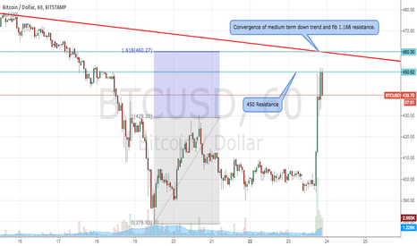 BTCUSD: BTCUSD Bullish attempt at resistance after Paypal announcement