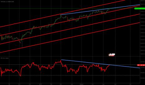 SPXUSD: S&P500 vs BCE