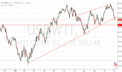 USDWTI: Crude Oil approaching near term support $43