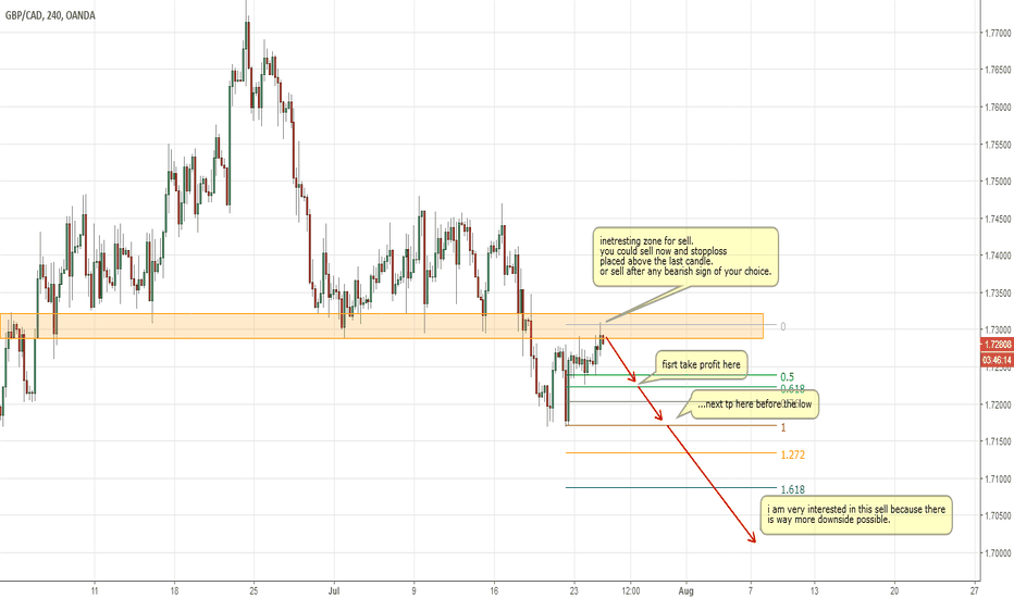 GBPCAD: GBPCAD sell zone touched