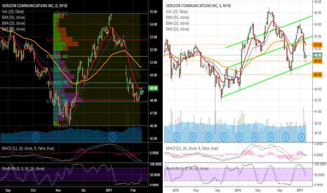VZ: First american stock analysis: Verizon