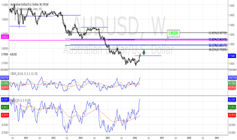 AUDUSD: AUDUSD Long to 0.85220