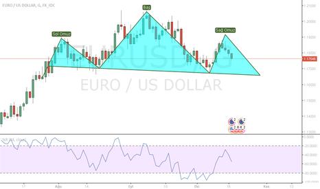 EURUSD: EUR-USD ANALİZ OBO