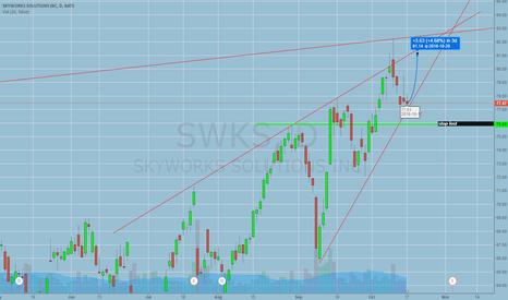 SWKS: SWKS, LONG