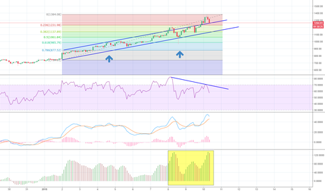 ETHUSD: Some pullback would be healthy