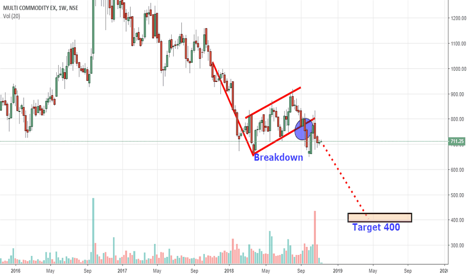 MCX: MCX gone now, Positional Target 400 activated
