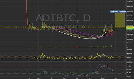 ADTBTC: $ADTBTC - Daily chart. #Bitcoin