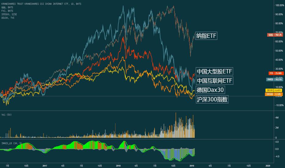 KWEB: 中、美、德三国股指对比