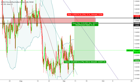 "GBPAUD: ""Trade what you see not what you think"" Bearish Sentiment"