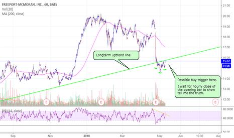 FCX: $FCX rebound?