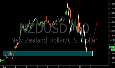 NZDUSD: NZDUSD:Potential Bullish Three Drives Pattern