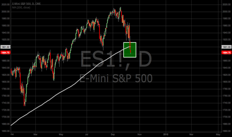 ES1!: S&P Futures Trading Below 200 MA