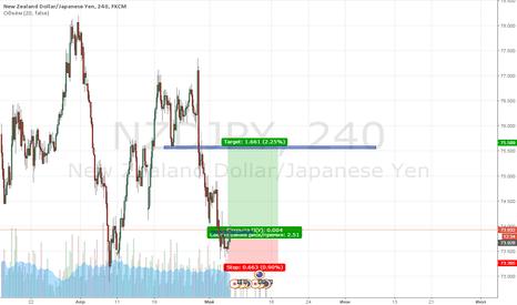 NZDJPY: Покупка валютной пары NZD/JPY
