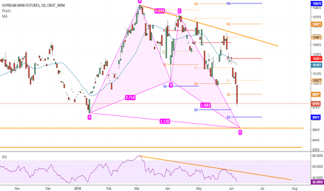 XKQ2018: Soybeans running out of RSI - Bull Butterfly