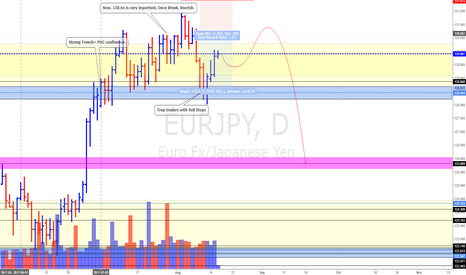 EURJPY: EUR/JPY Daily Update (16/8/17) * Looking BEARish