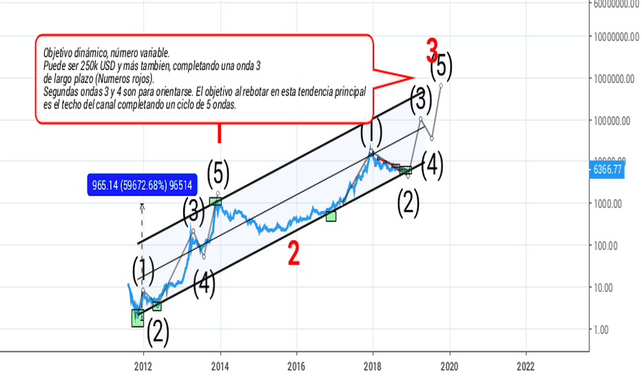BTCUSD: BTC a 250k USD según Tim Draper. Es posible?