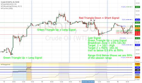 USOIL: MT Range Signals - Auto Fib Grid and Range Grid Trading Signals