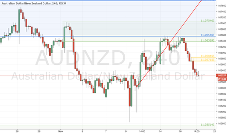 AUDNZD: Potential Sell @ H4 SZ
