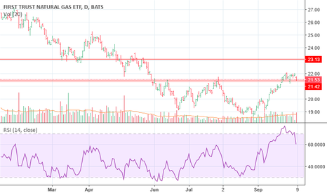 Ideas And Forecasts On First Trust Natural Gas Etf Tradingview