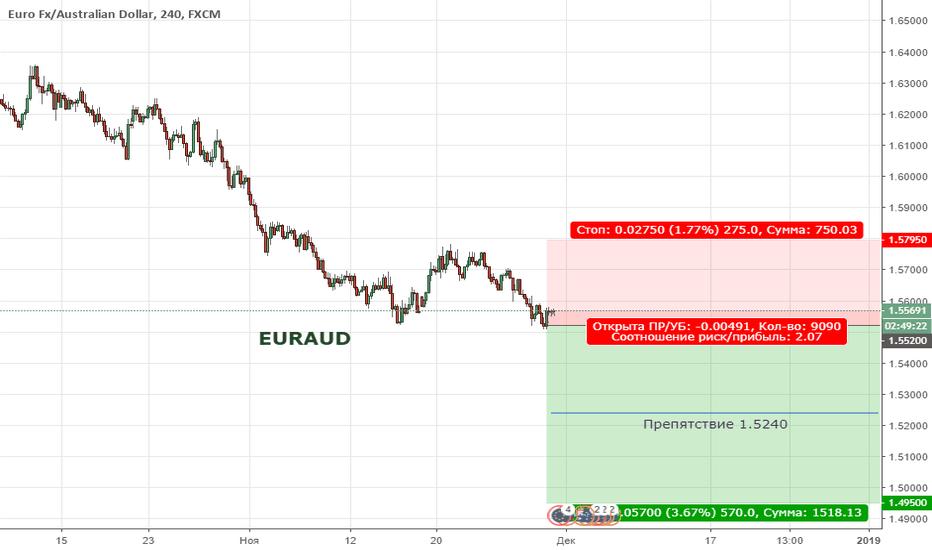 EURAUD: EURAUD. Цена продолжает находиться в медвежьей тенденции