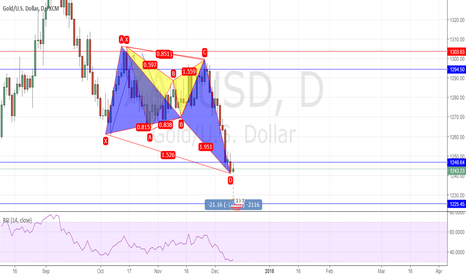 XAUUSD: A rebound in the next Day.