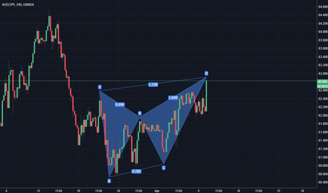 AUDJPY: Bearish Butterfly AUDJPY 4H