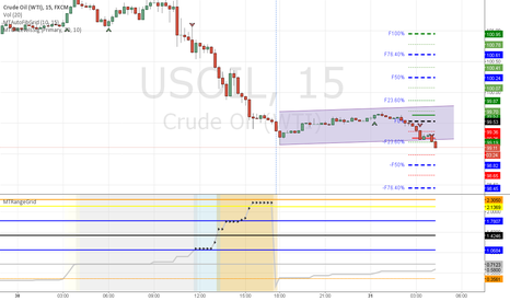 USOIL: Oil Breakout Short - HeadsUp