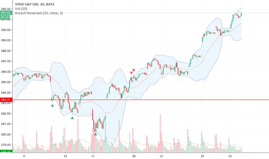 SPY: Stocks Looking Bullish