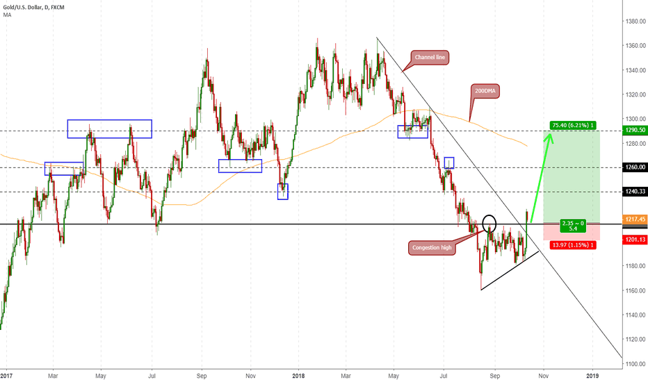 XAUUSD: EPIC #GOLD RUSH IS COMING... BIG PROFITS
