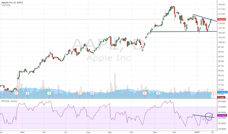 AAPL: Apple Inc have been moving within a corrective triangle with the