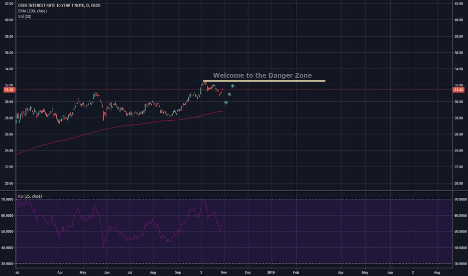 TNX: 10 Year Bond Yield (DANGER ZONE)