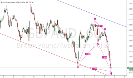 GBPAUD: bullish alt bat in GBPJPY