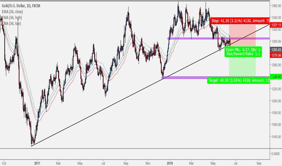 XAUUSD: breakdown in Gold