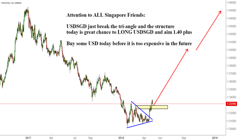 USDSGD: Attention to ALL Singapore Friends: USDSGD GOOD TO BUY NOW
