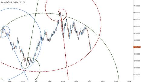EURUSD: Weekly fib spiral outlook EURUSD