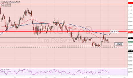 EURCHF: EURCHF remains sideways