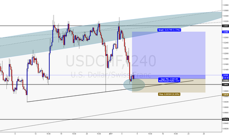 USDCHF: USDCHF lets go up