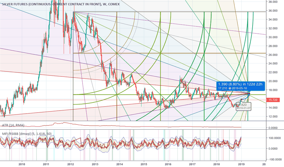 SI1!: Silver Short till Feb 18 then long to 17.2 SI1 target by 10 May