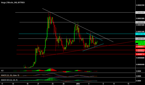 XVGBTC: Waiting for breakout