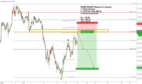EURJPY: SHORT EURJPY Based on 3 reasons: