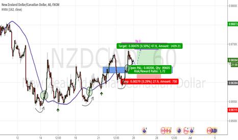 NZDCAD: Swing trading